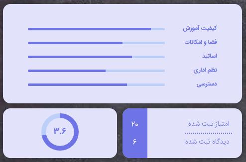 بررسی دانشگاه شریف